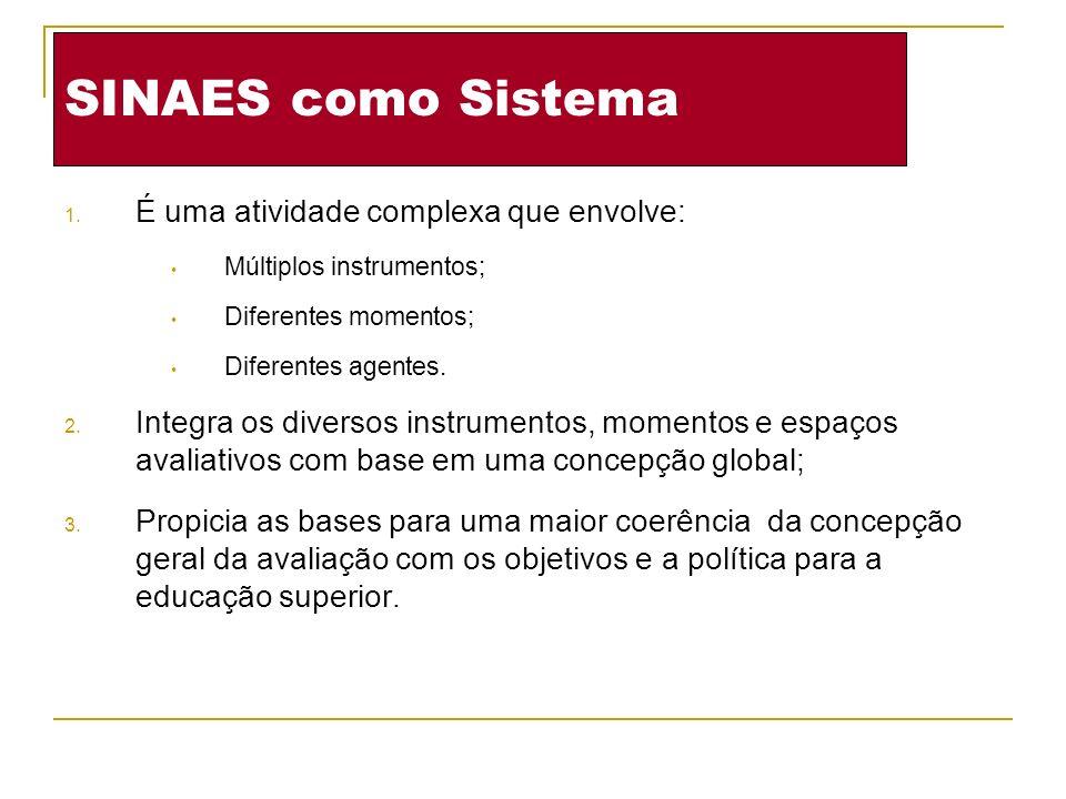 SINAES como Sistema É uma atividade complexa que envolve: