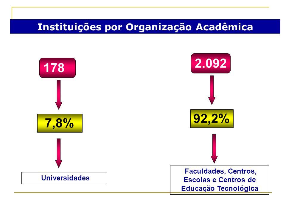 2.092 178 92,2% 7,8% Instituições por Organização Acadêmica
