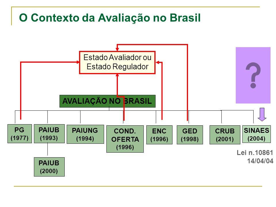 O Contexto da Avaliação no Brasil