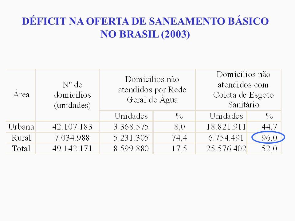 DÉFICIT NA OFERTA DE SANEAMENTO BÁSICO NO BRASIL (2003)