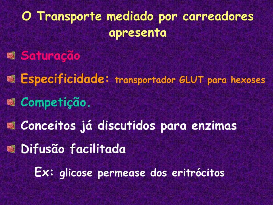 O Transporte mediado por carreadores apresenta