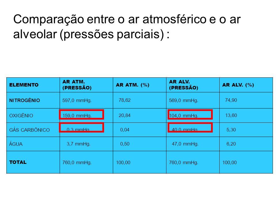 Comparação entre o ar atmosférico e o ar alveolar (pressões parciais) :