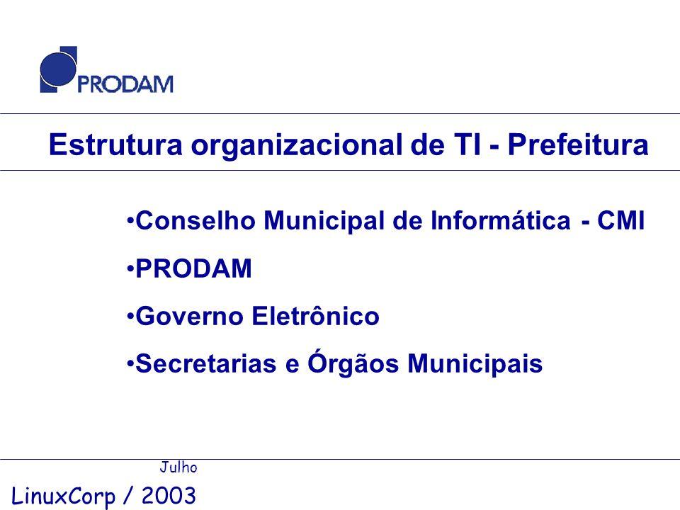 Estrutura organizacional de TI - Prefeitura