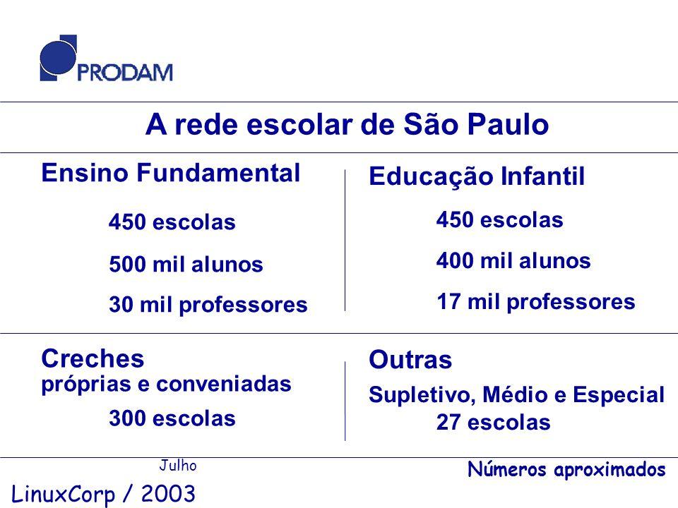 A rede escolar de São Paulo