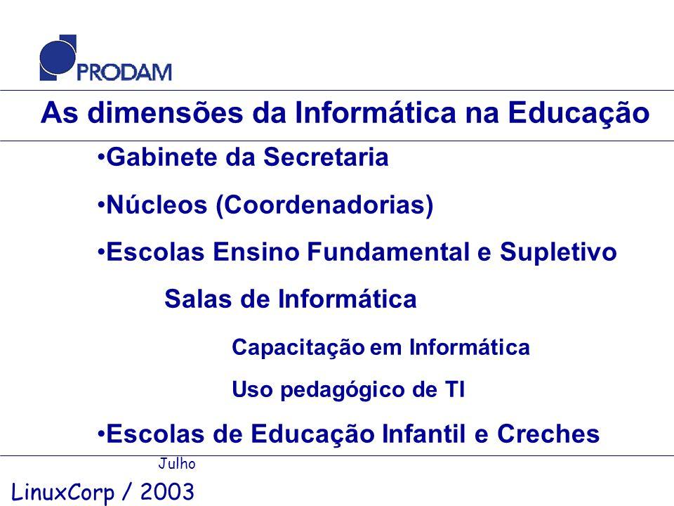 As dimensões da Informática na Educação