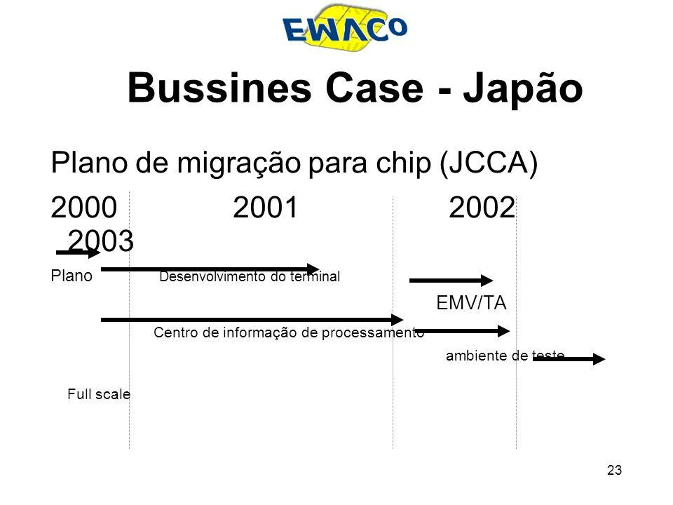 Bussines Case - Japão Plano de migração para chip (JCCA)