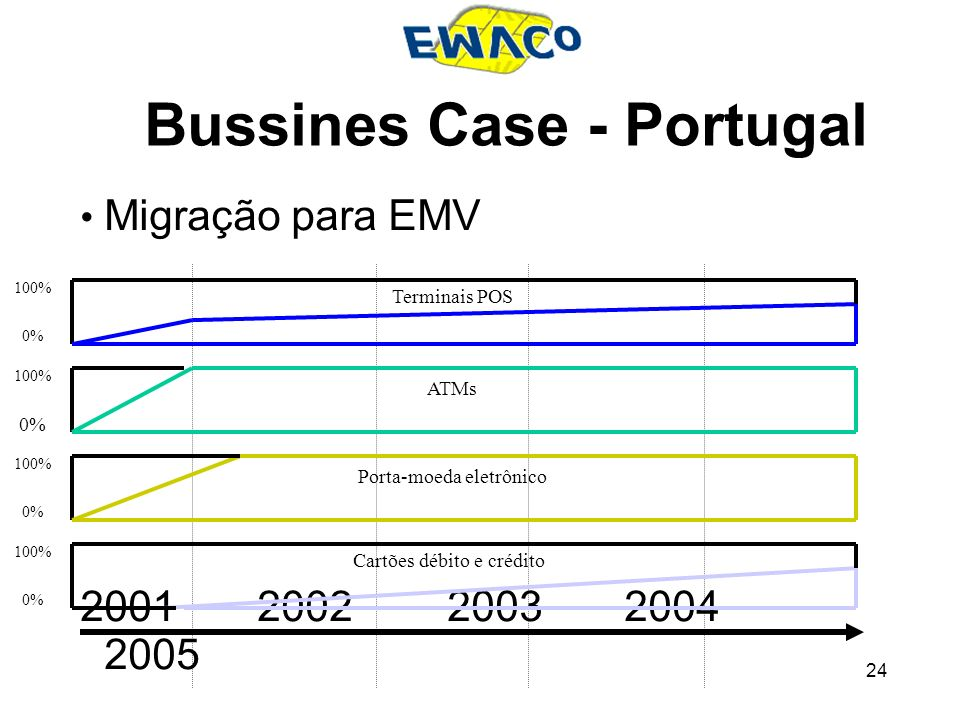 Bussines Case - Portugal
