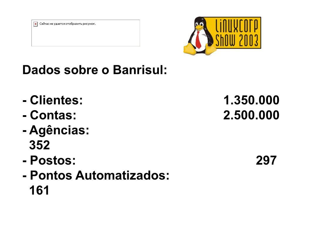Dados sobre o Banrisul: