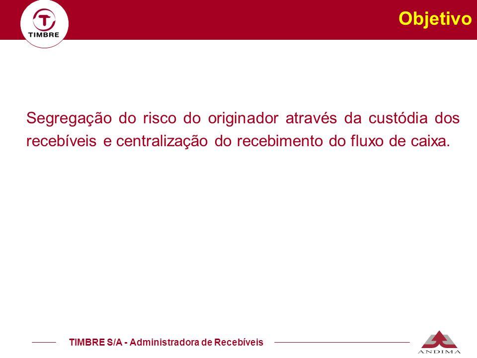 Objetivo Segregação do risco do originador através da custódia dos recebíveis e centralização do recebimento do fluxo de caixa.