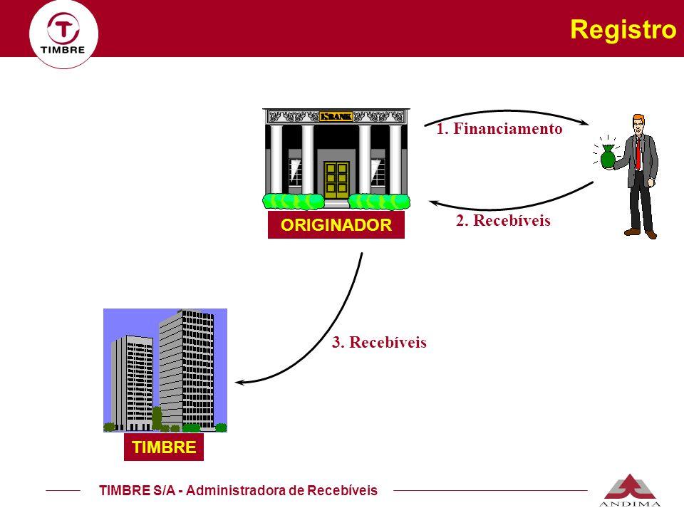 Registro 1. Financiamento 2. Recebíveis ORIGINADOR 3. Recebíveis
