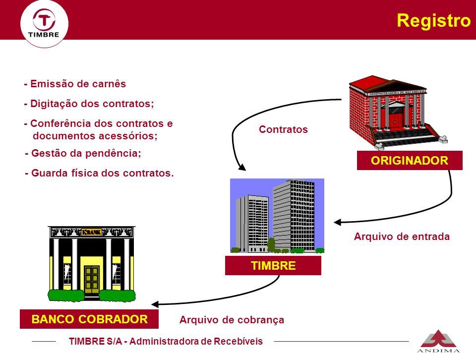 Registro ORIGINADOR TIMBRE BANCO COBRADOR - Emissão de carnês