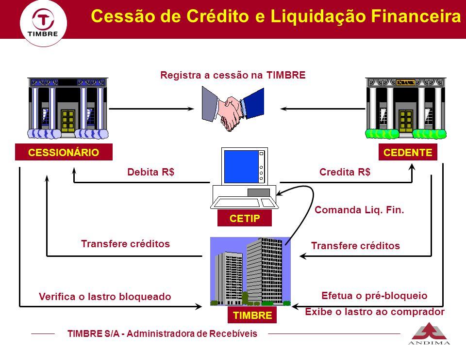 Cessão de Crédito e Liquidação Financeira
