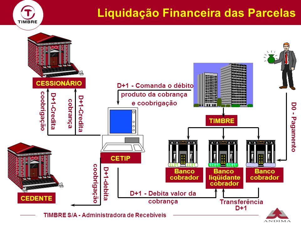 Liquidação Financeira das Parcelas