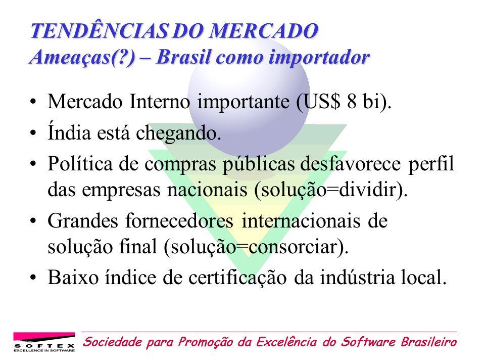 TENDÊNCIAS DO MERCADO Ameaças( ) – Brasil como importador