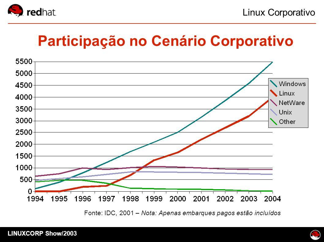 Participação no Cenário Corporativo