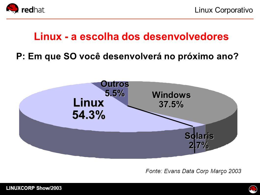 Linux 54.3% Linux - a escolha dos desenvolvedores