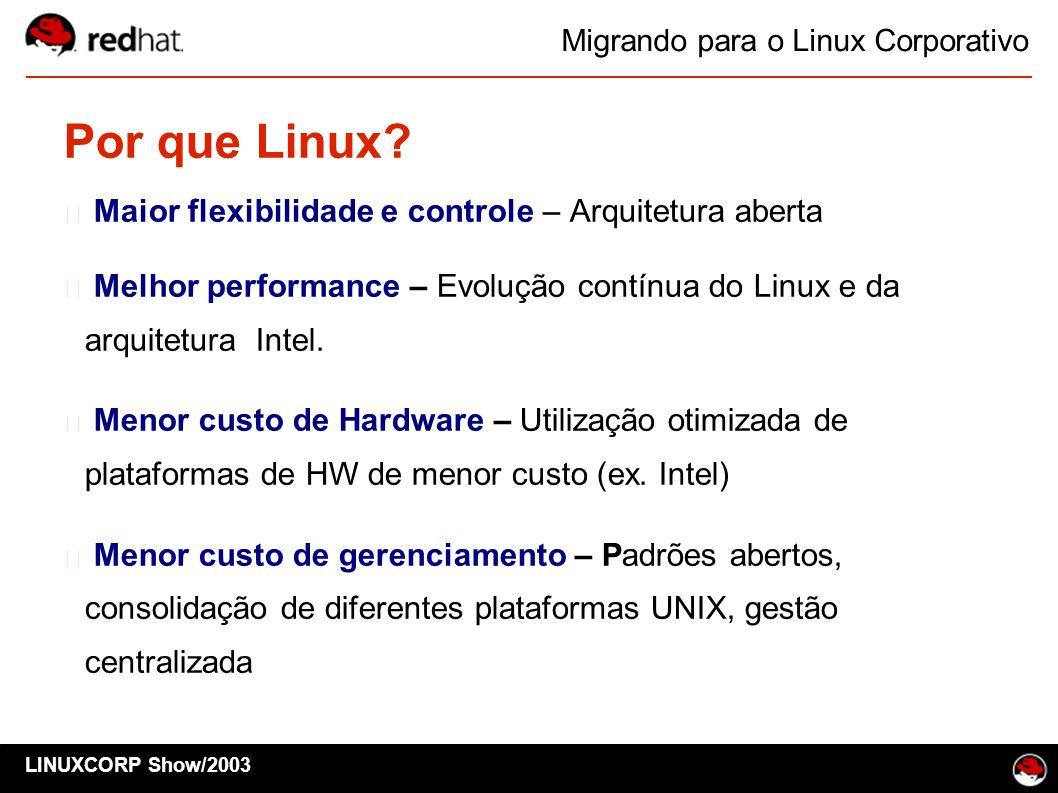 Por que Linux Maior flexibilidade e controle – Arquitetura aberta