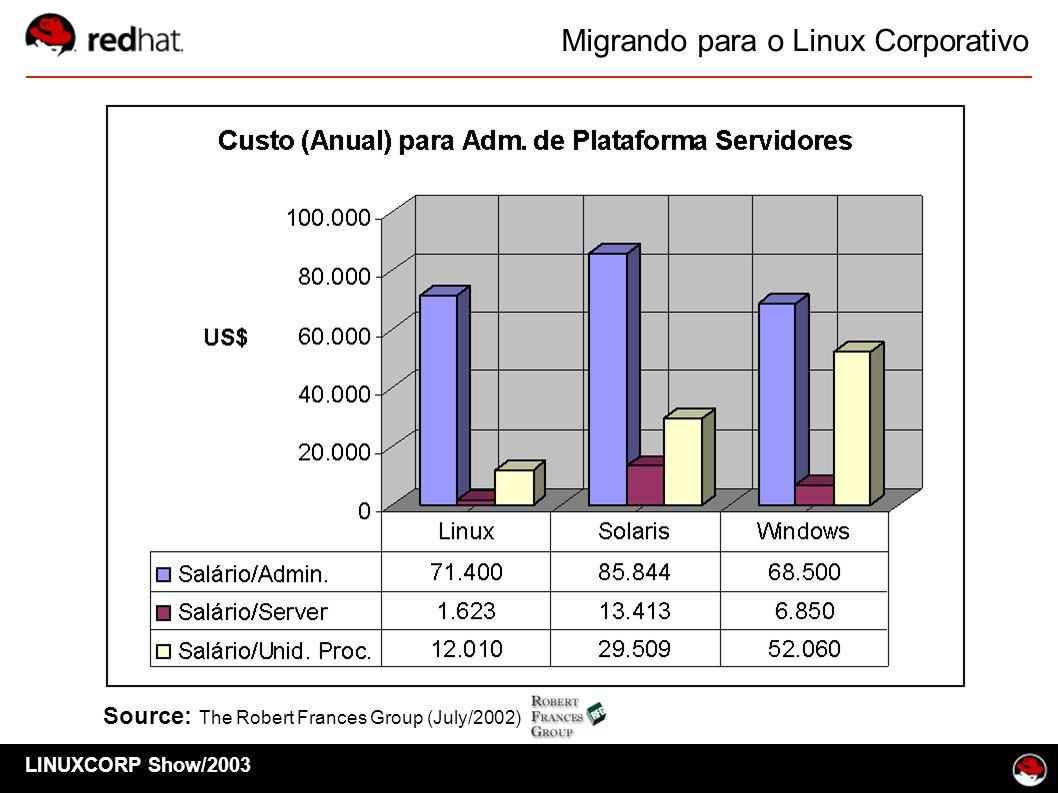 Migrando para o Linux Corporativo