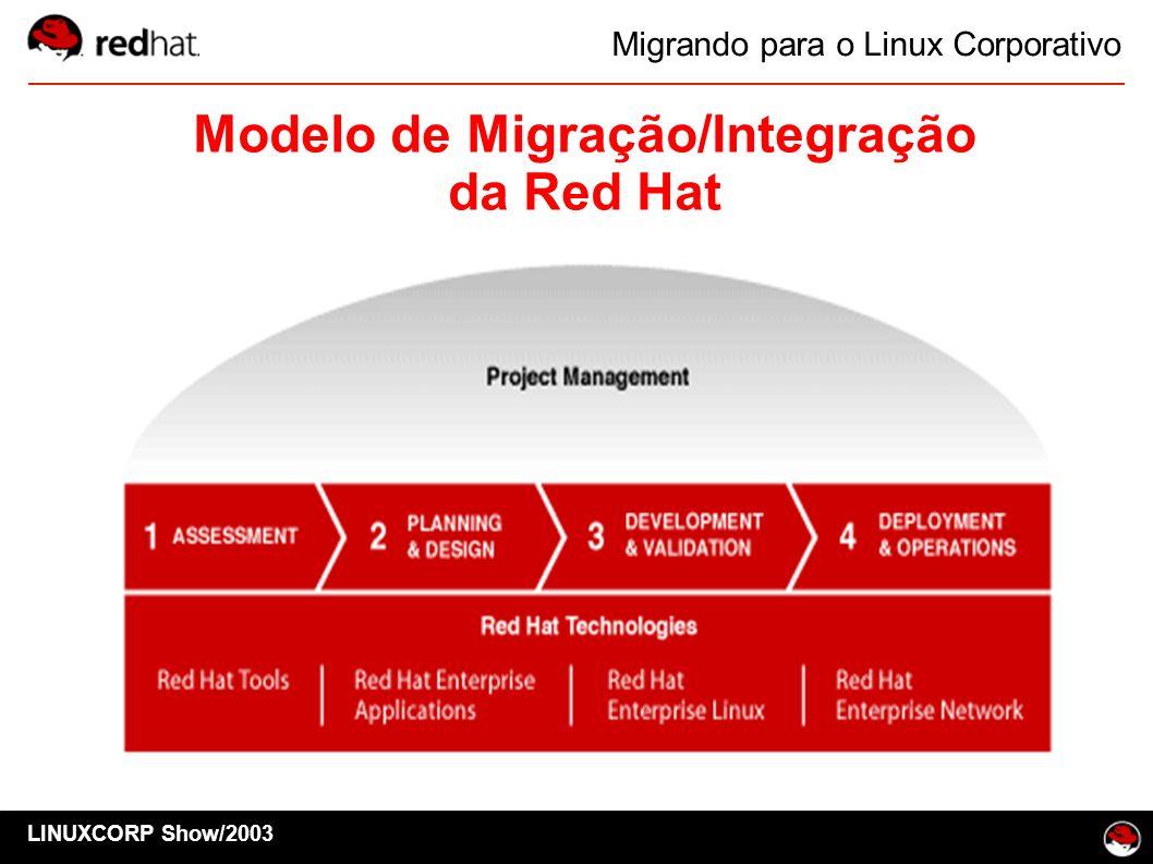 Modelo de Migração/Integração