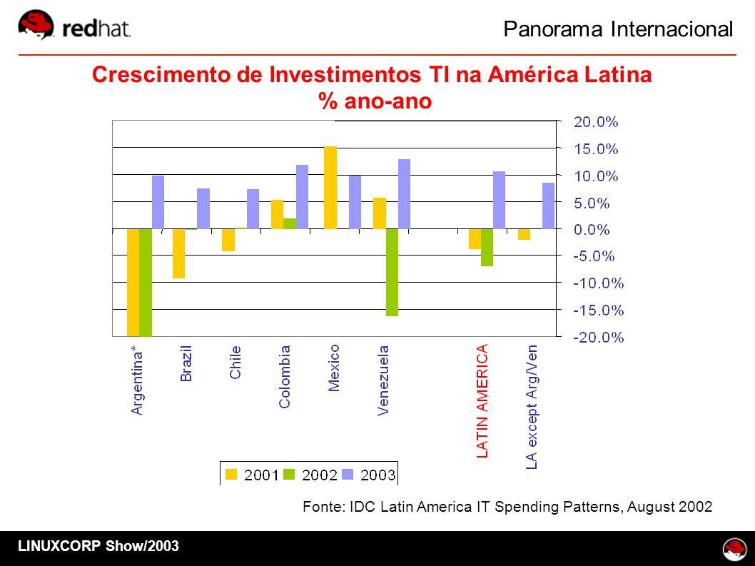 Crescimento de Investimentos TI na América Latina