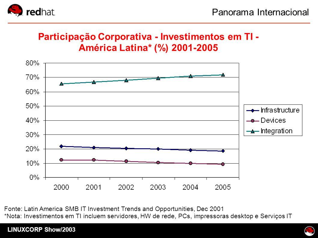 Participação Corporativa - Investimentos em TI -
