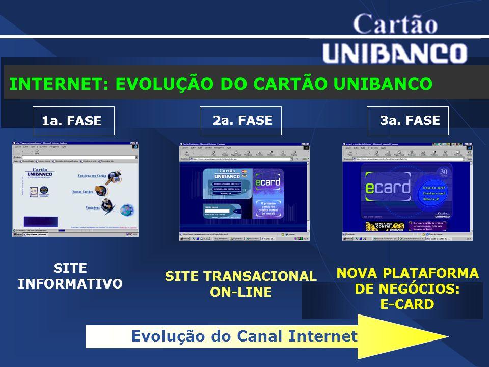 Evolução do Canal Internet