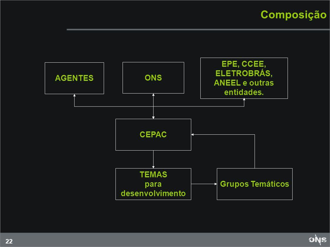 EPE, CCEE, ELETROBRÁS, ANEEL e outras entidades.