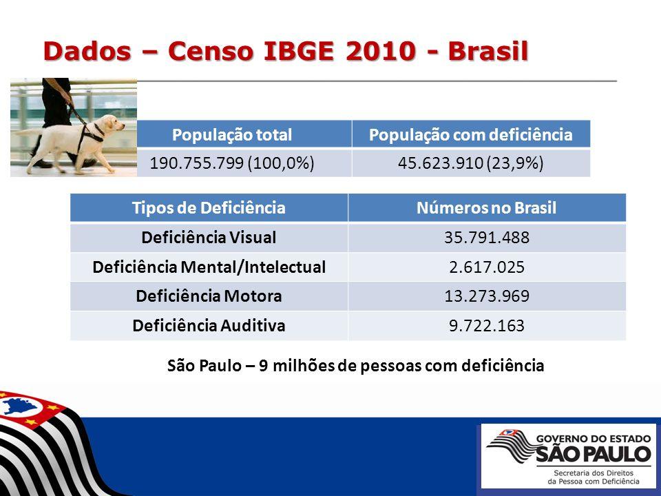 Dados – Censo IBGE 2010 - Brasil