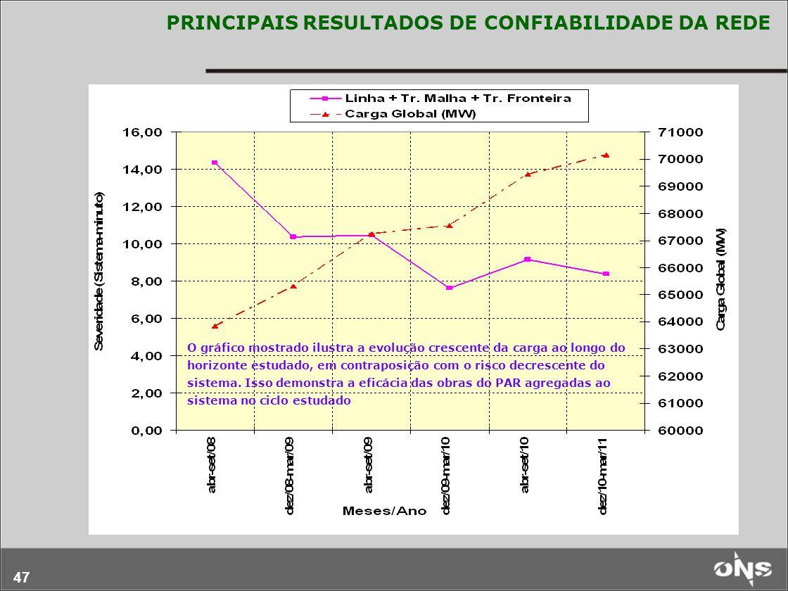 PRINCIPAIS RESULTADOS DE CONFIABILIDADE DA REDE