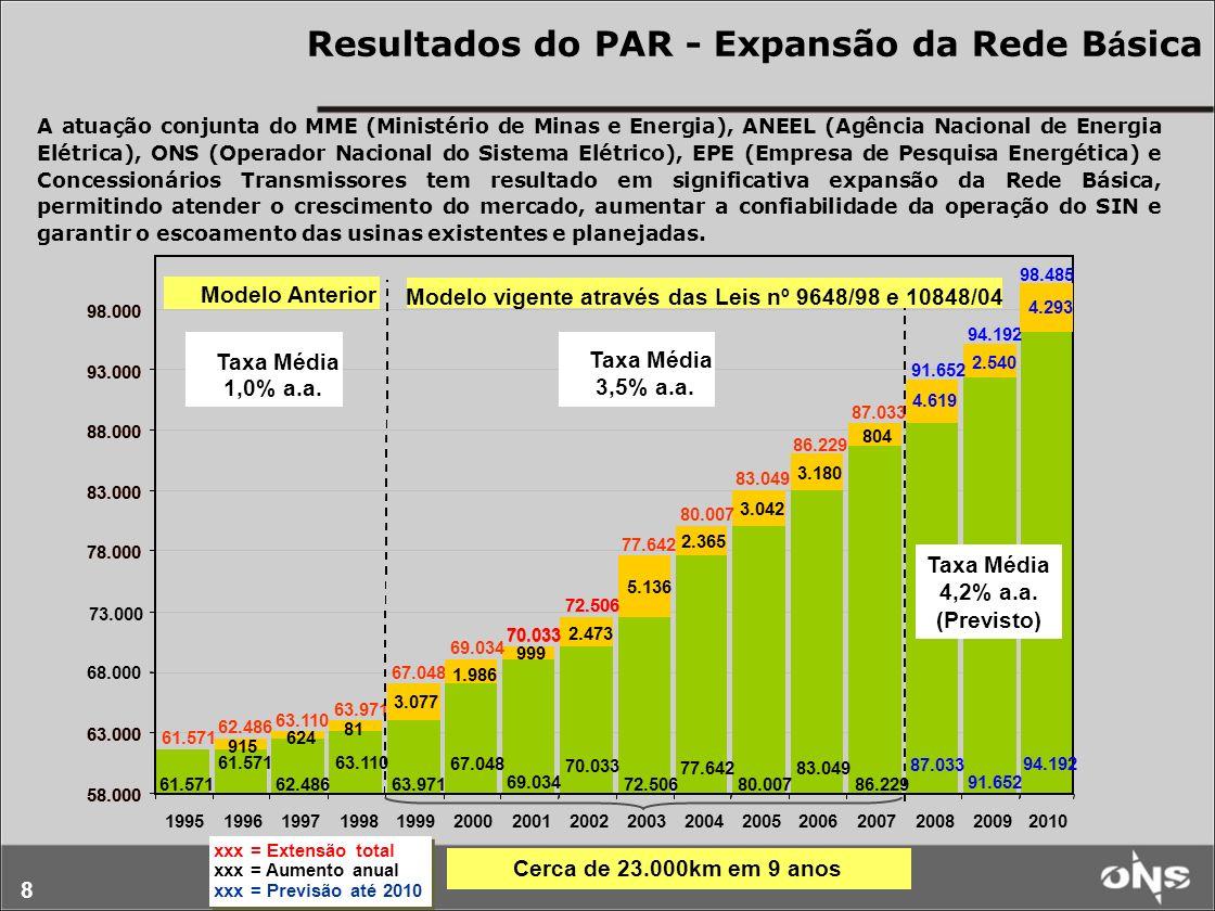 Resultados do PAR - Expansão da Rede Básica
