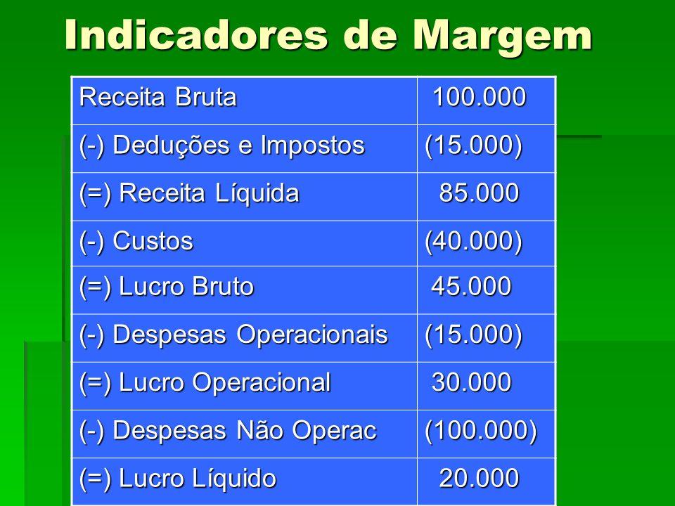 Indicadores de Margem Receita Bruta 100.000 (-) Deduções e Impostos