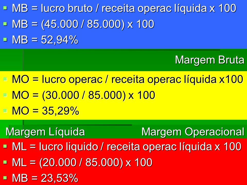 MB = lucro bruto / receita operac líquida x 100