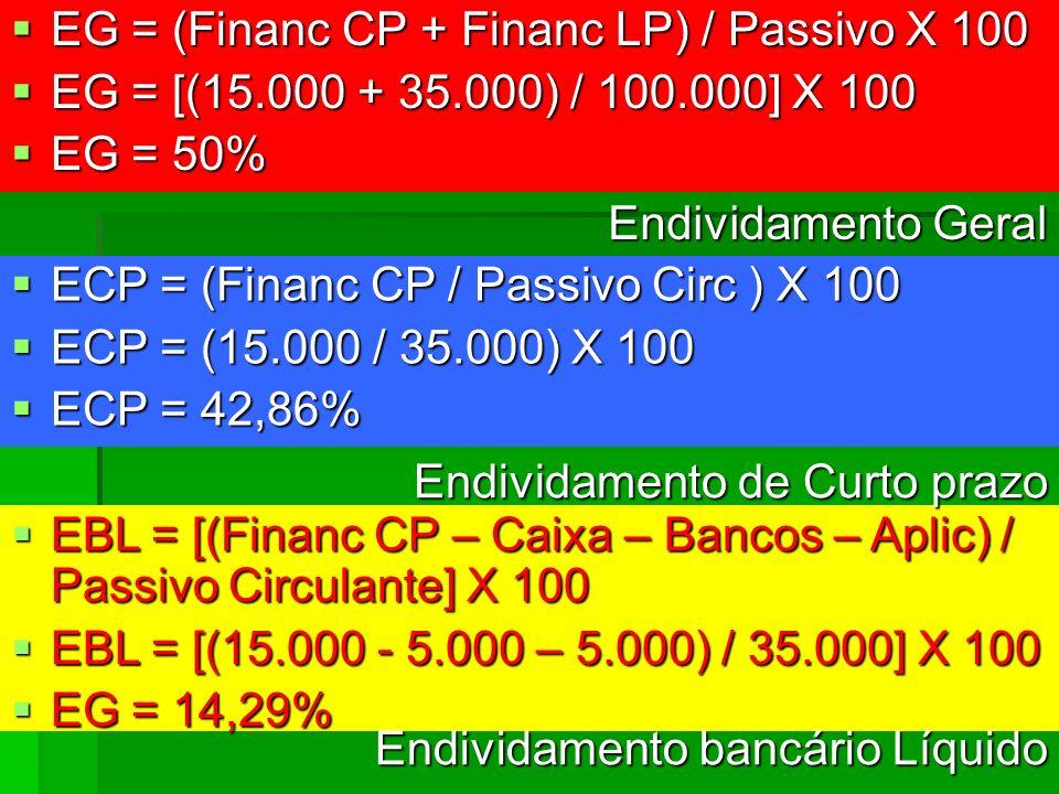 EG = (Financ CP + Financ LP) / Passivo X 100