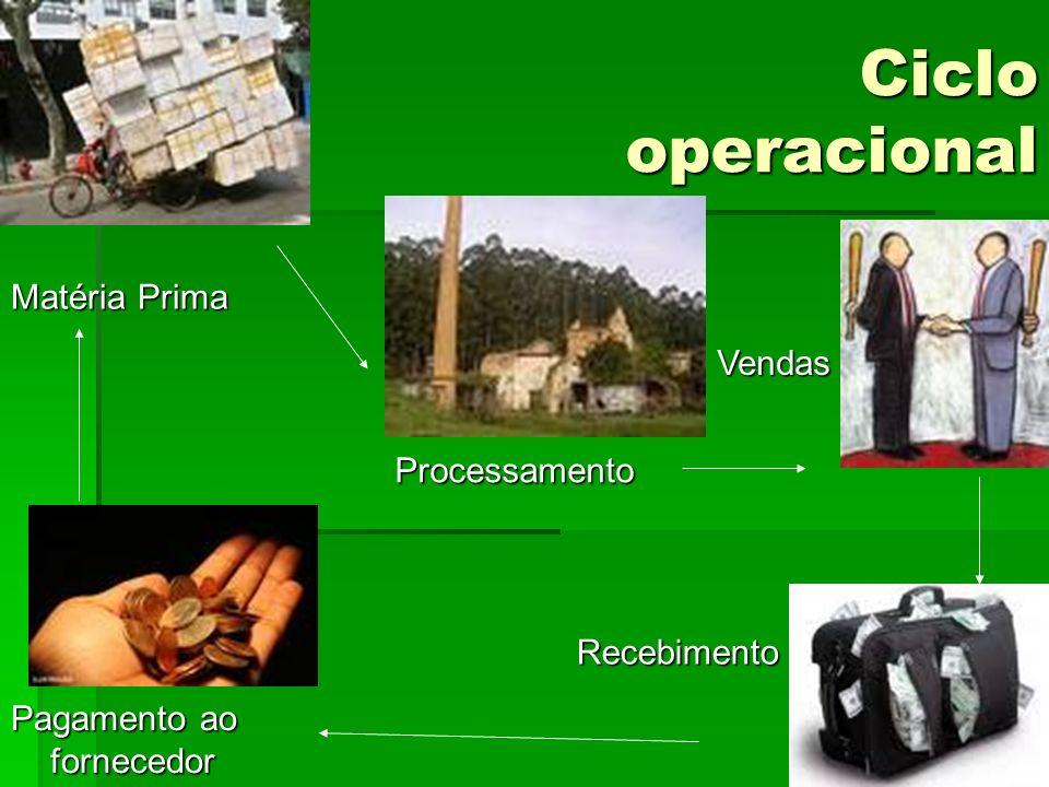 Ciclo operacional Matéria Prima Vendas Processamento Recebimento