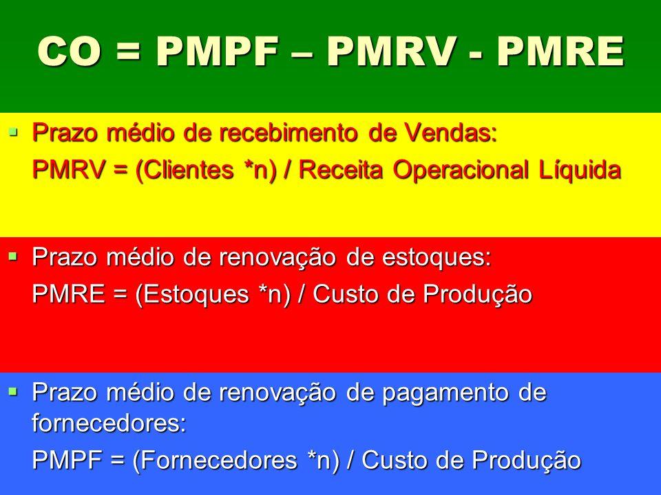 CO = PMPF – PMRV - PMRE Prazo médio de recebimento de Vendas:
