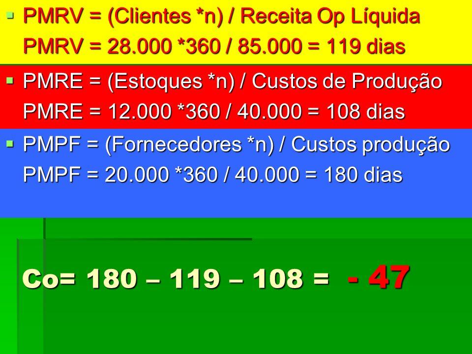 Co= 180 – 119 – 108 = - 47 PMRV = (Clientes *n) / Receita Op Líquida