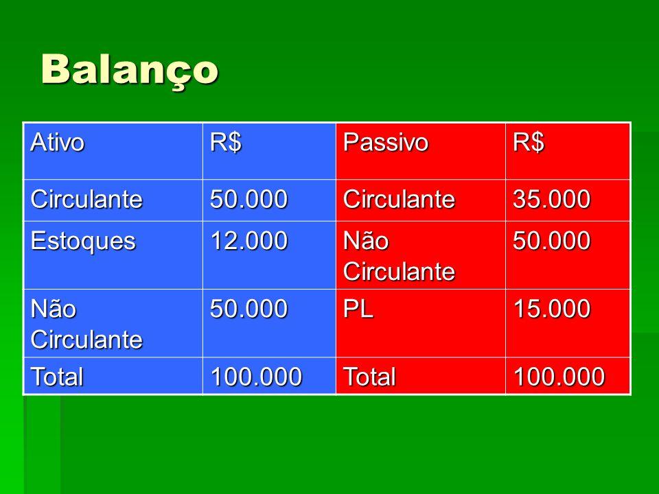 Balanço Ativo R$ Passivo Circulante 50.000 35.000 Estoques 12.000