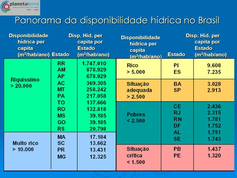 Panorama da disponibilidade hídrica no Brasil
