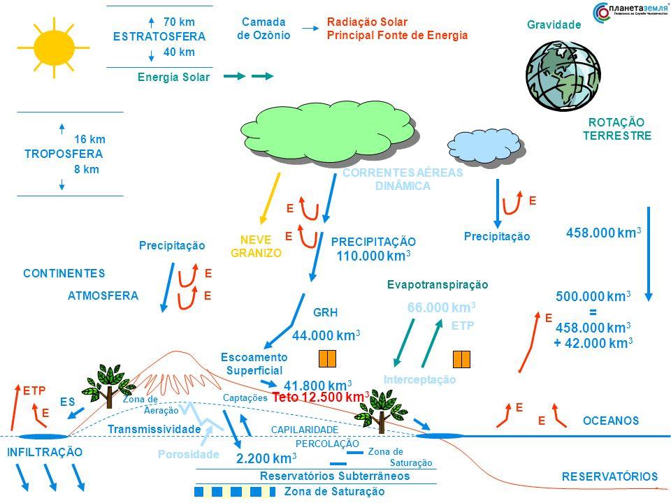 Reservatórios Subterrâneos
