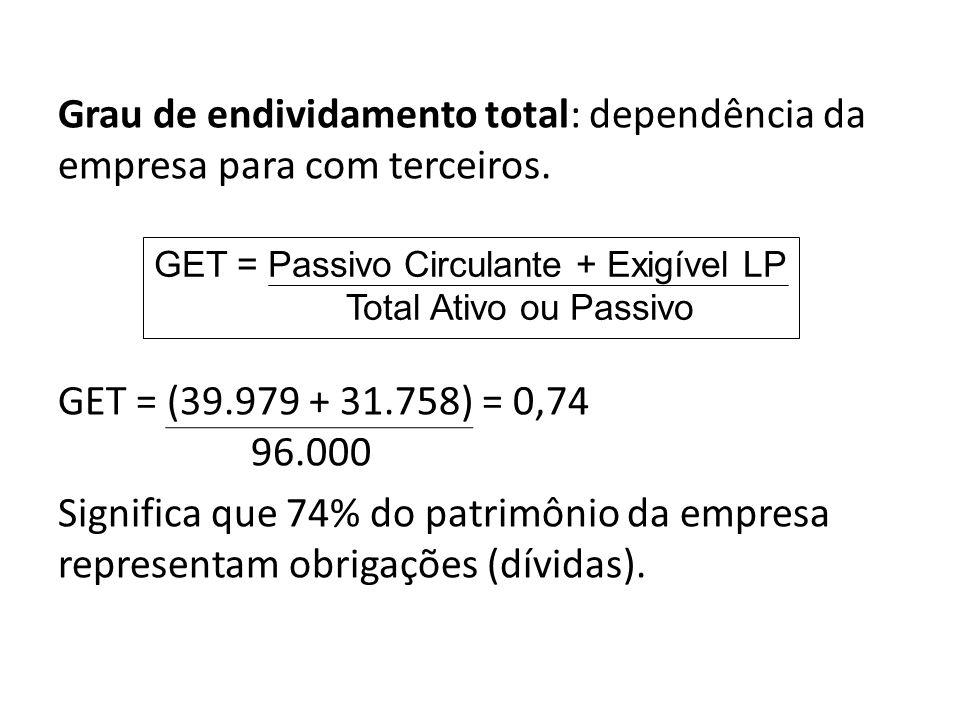 GET = Passivo Circulante + Exigível LP