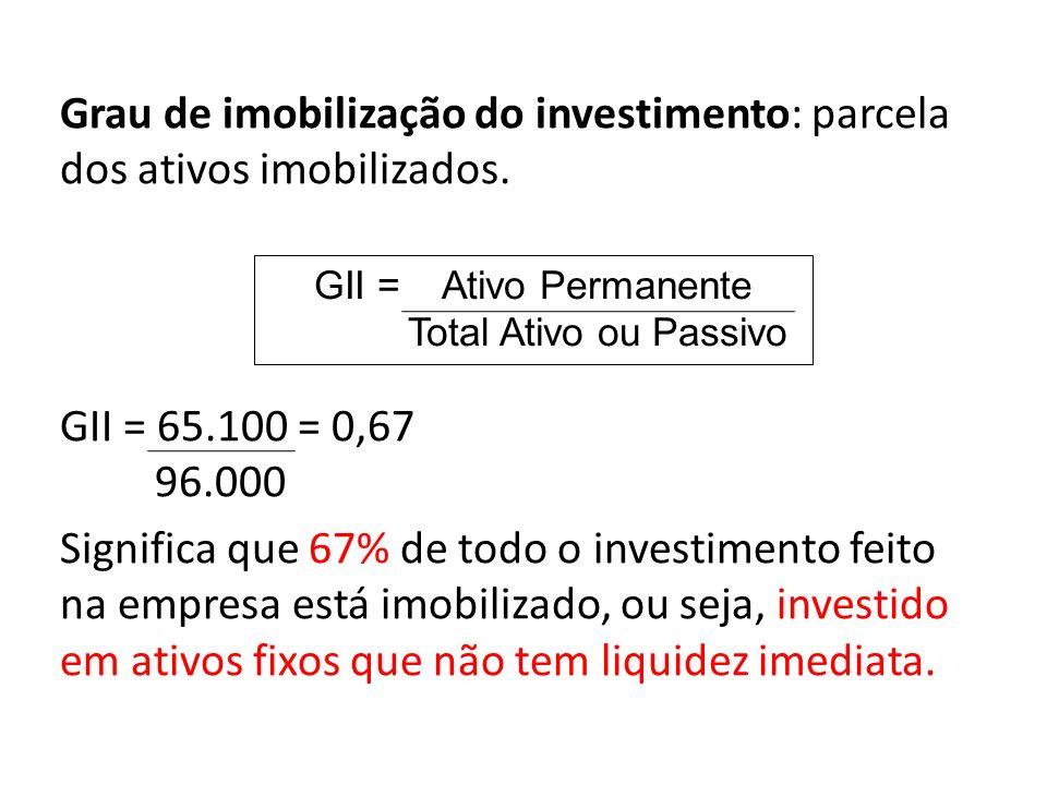 Grau de imobilização do investimento: parcela dos ativos imobilizados.
