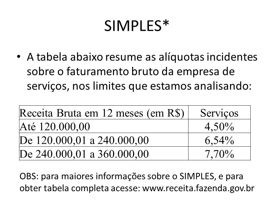 SIMPLES*A tabela abaixo resume as alíquotas incidentes sobre o faturamento bruto da empresa de serviços, nos limites que estamos analisando: