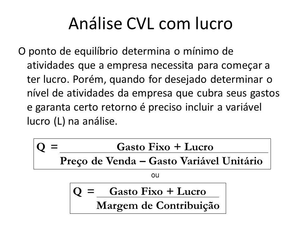 Análise CVL com lucro