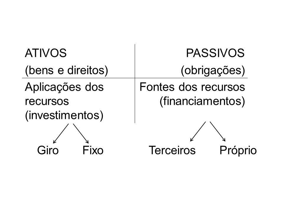 ATIVOS(bens e direitos) PASSIVOS. (obrigações) Aplicações dos recursos (investimentos) Fontes dos recursos (financiamentos)