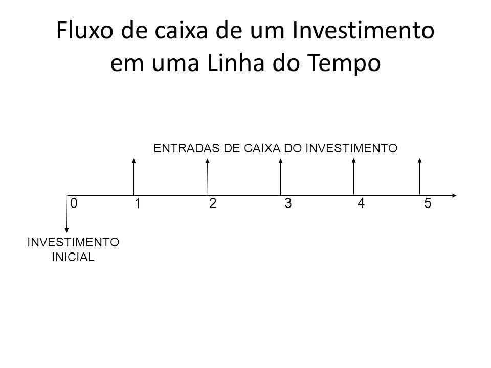Fluxo de caixa de um Investimento em uma Linha do Tempo