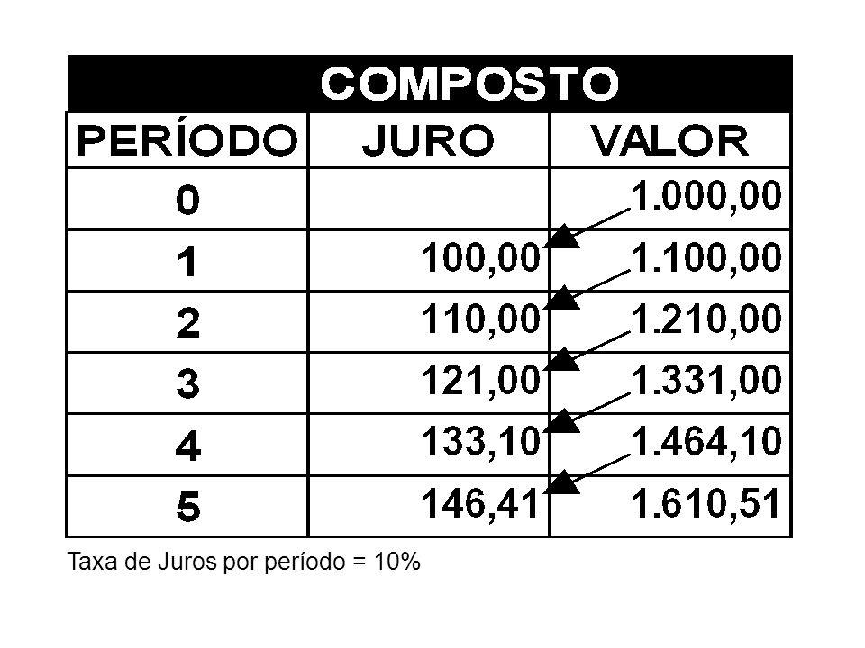 Taxa de Juros por período = 10%