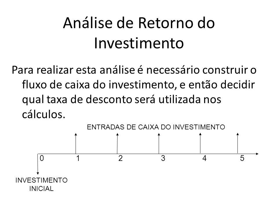 Análise de Retorno do Investimento