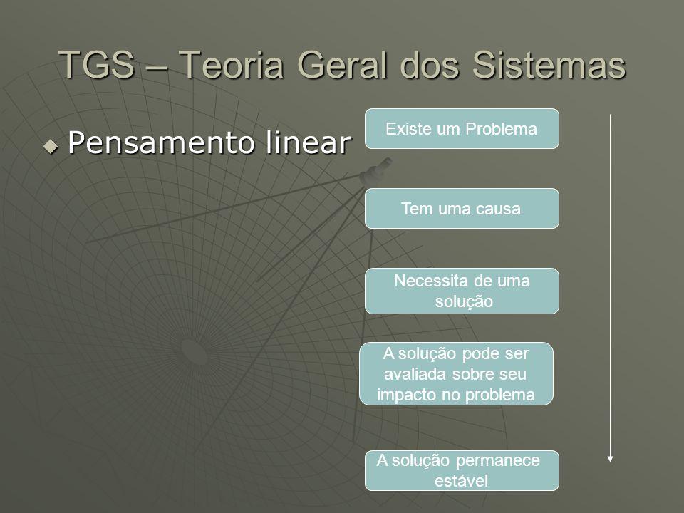 TGS – Teoria Geral dos Sistemas
