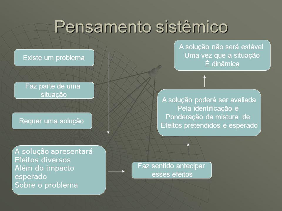Pensamento sistêmico A solução não será estável Uma vez que a situação