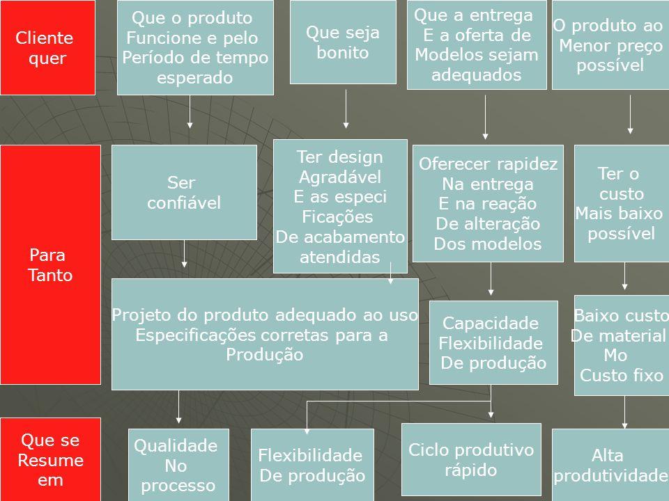 Projeto do produto adequado ao uso Especificações corretas para a
